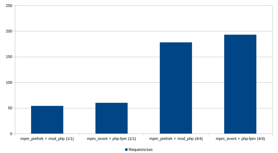 Graph showing Apache's performance. mpm_event performs slighly faster than mpm_prefork. Adding CPU and RAM speeds up both workers dramatically.