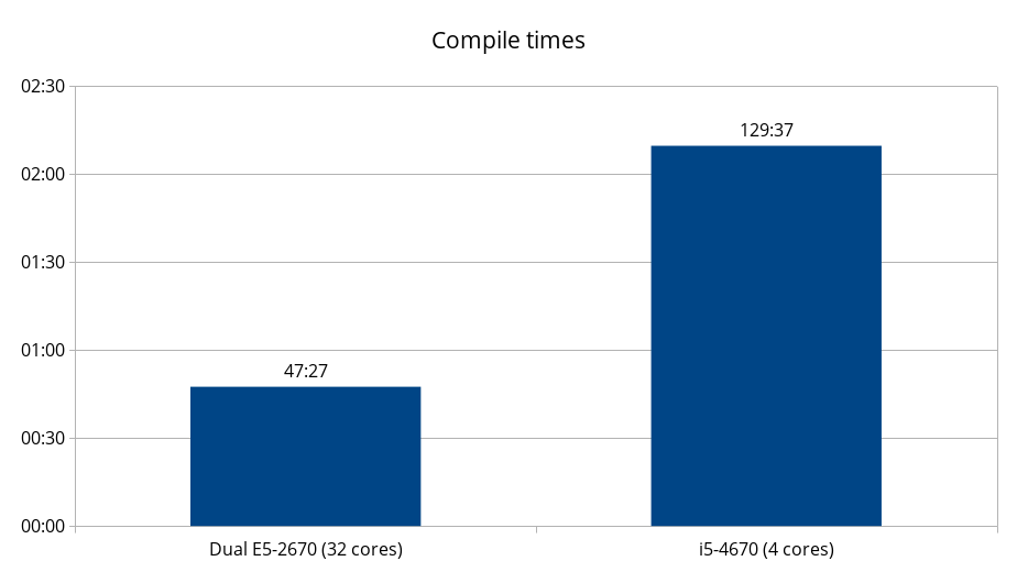 A graph showing that the E5-2670 compiled in 47 minutes, while the i5-4670 compiled in 129 minutes.