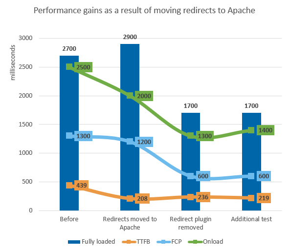 A graph showing that the TTFB and page load times decreased significantly as a result of removing the WordPress redirection plugin.