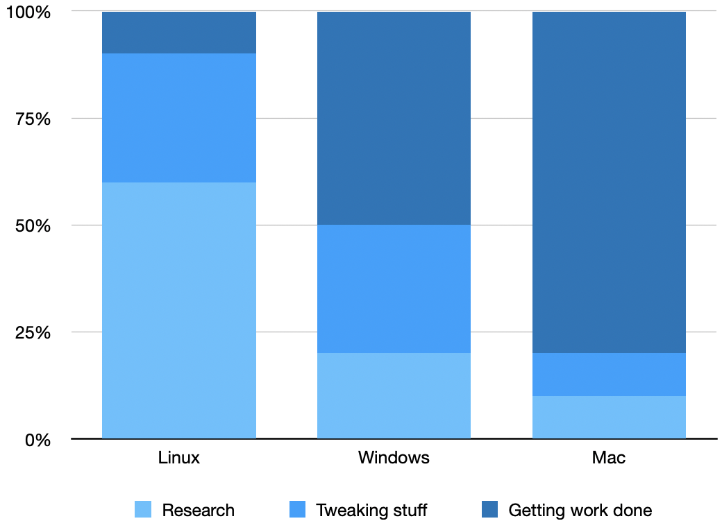 A chart showing that Linux takes the most time to learn and leaves the least amount of time for productivity, Windows is in the middle, and Mac is the easiest to work with and gives you the most time for productivity.